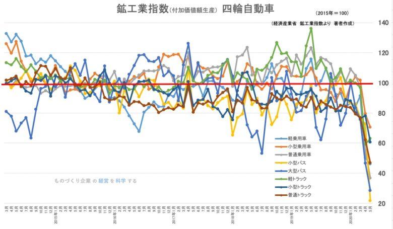 鉱工業指数(付加価値額生産) 四輪自動車