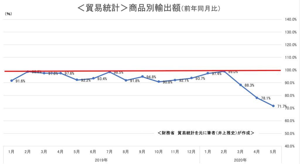 貿易統計 商品別輸出額  前年同月比
