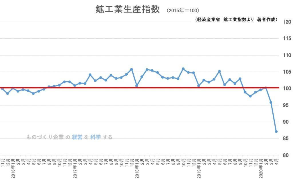 日本の鉱工業生産指数