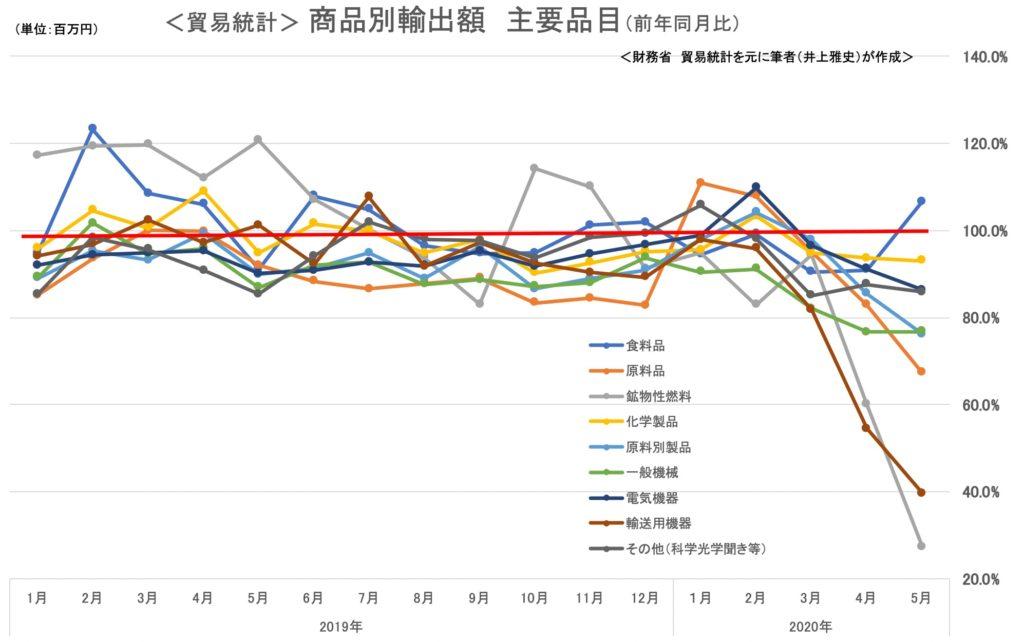 貿易統計 商品別輸出額 主要品目  前年同月比