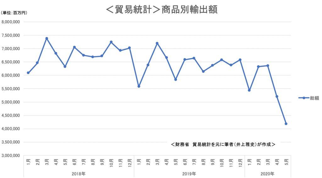 貿易統計 商品別輸出額