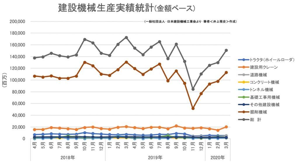 建設機械生産実績統計(金額ベース)2020年2月