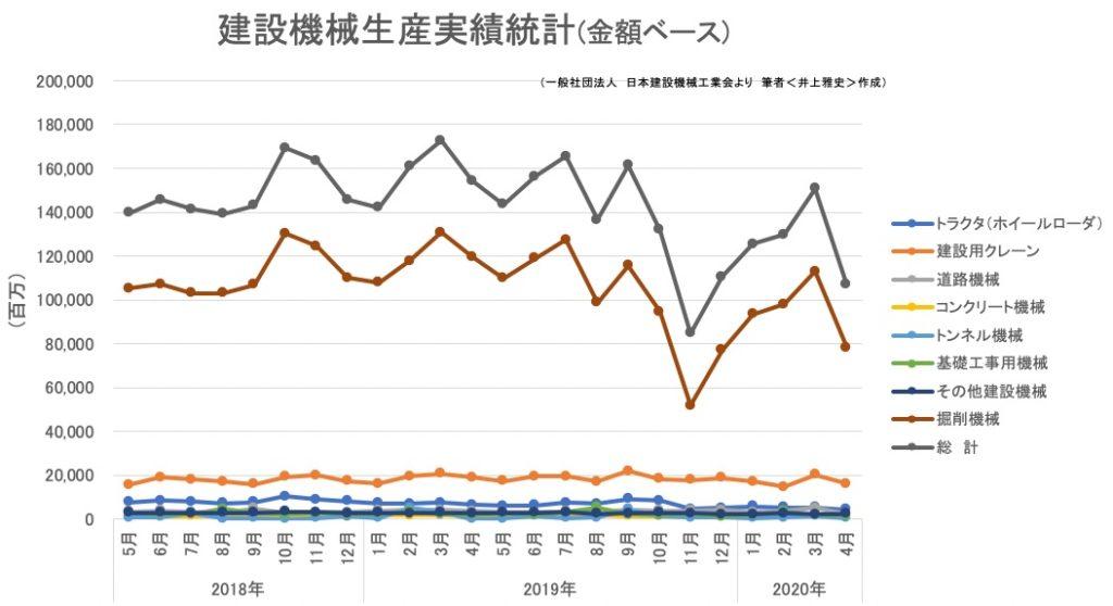 建設機械 生産実績統計(台数)