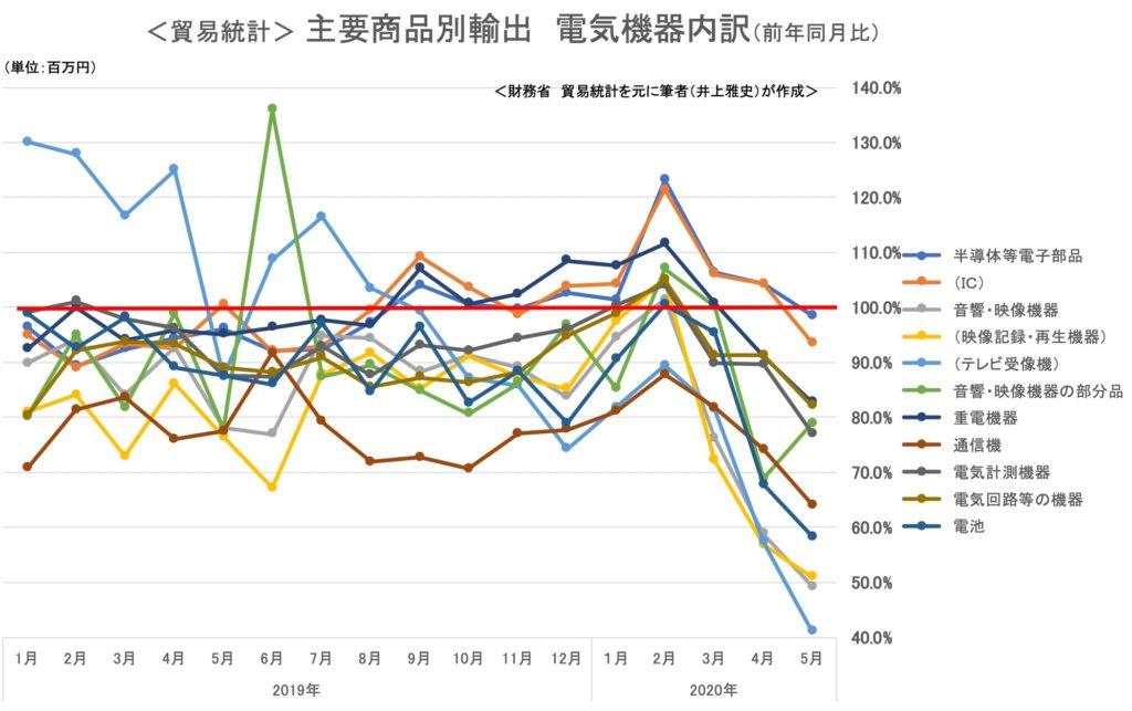 貿易統計 商品別輸出額 電気機器2