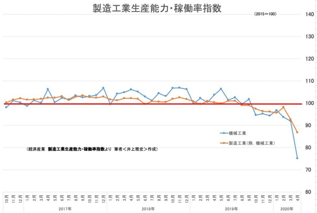 製造工業生産能力・稼働率指数