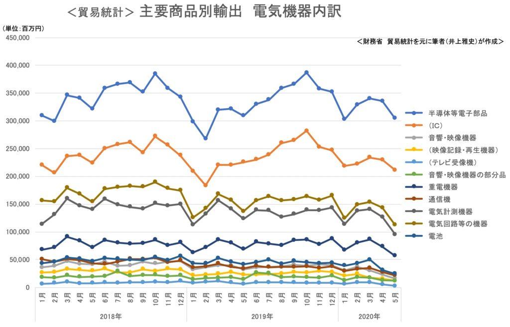 貿易統計 商品別輸出額 電気機器1