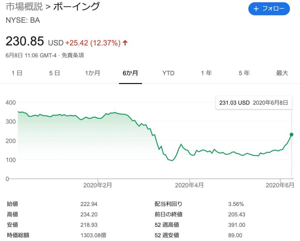 ボーイング株価