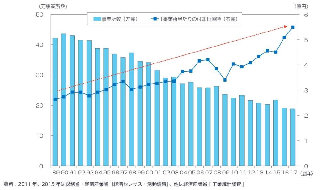 平成以降の製造事業所数と1事業所当たり付加価値額の推移