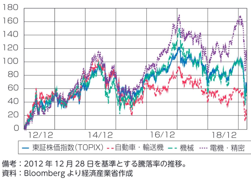 価の騰落率の推移(東証株価指数、業種別株価指数)