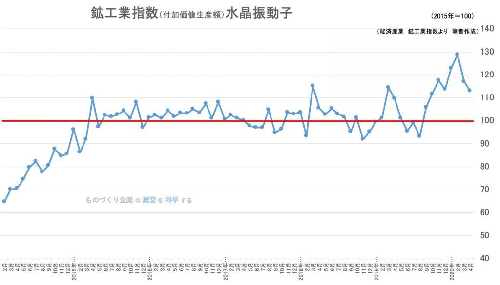 鉱工業生産指数(品目)水晶振動子・フィルタ・複合部品