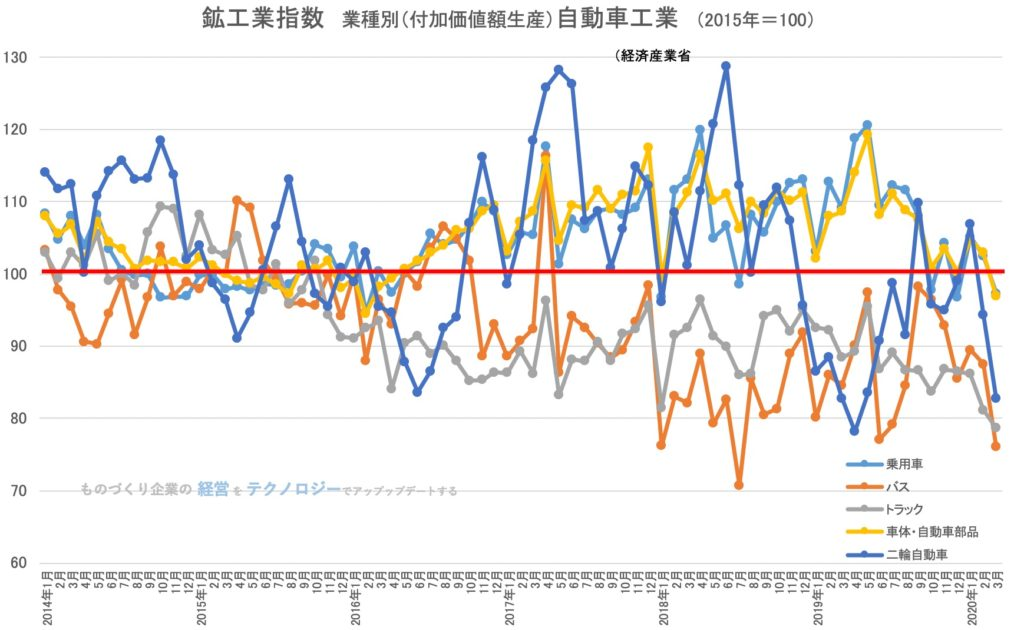 鉱工業生産指数 自動車工業