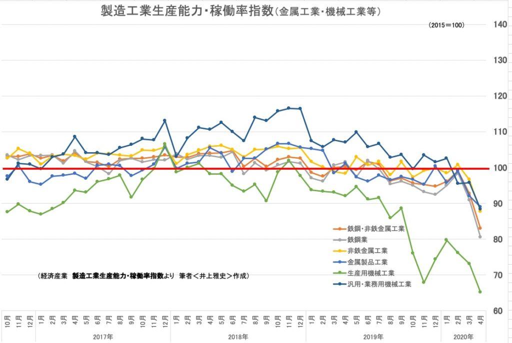 製造工業生産能力・稼働率指数(金属工業・機械工業等)