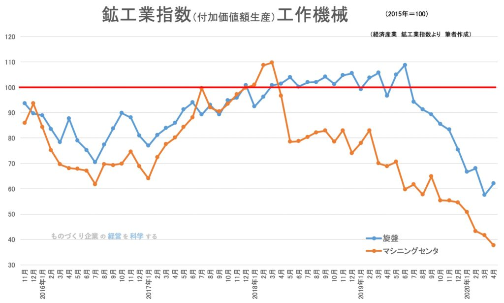 鉱工業生産指数(品目)工作機械(グラフ)
