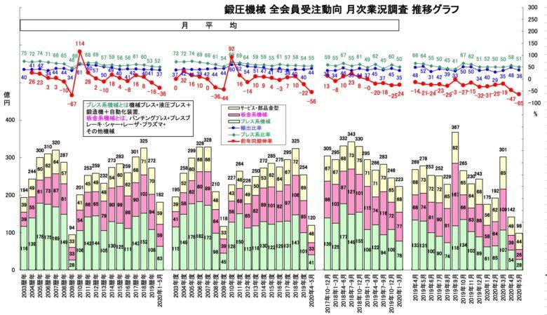 鍛圧機械 全会員受注動向 月次業況調査 推移グラフ