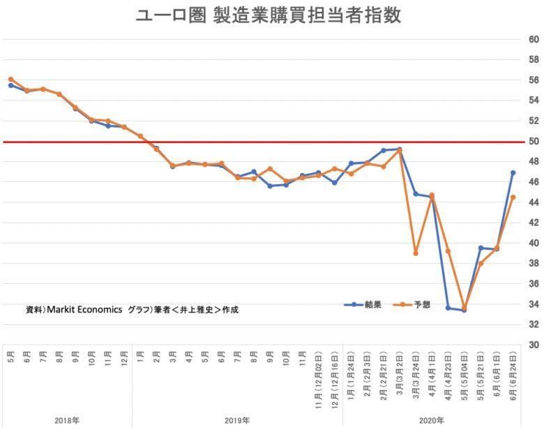 ユーロ圏の製造業購買担当者指数(PMI)