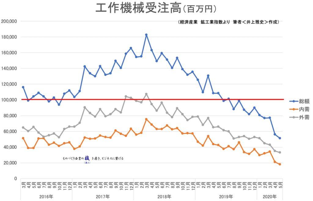 工作機械受注統計(グラフ)