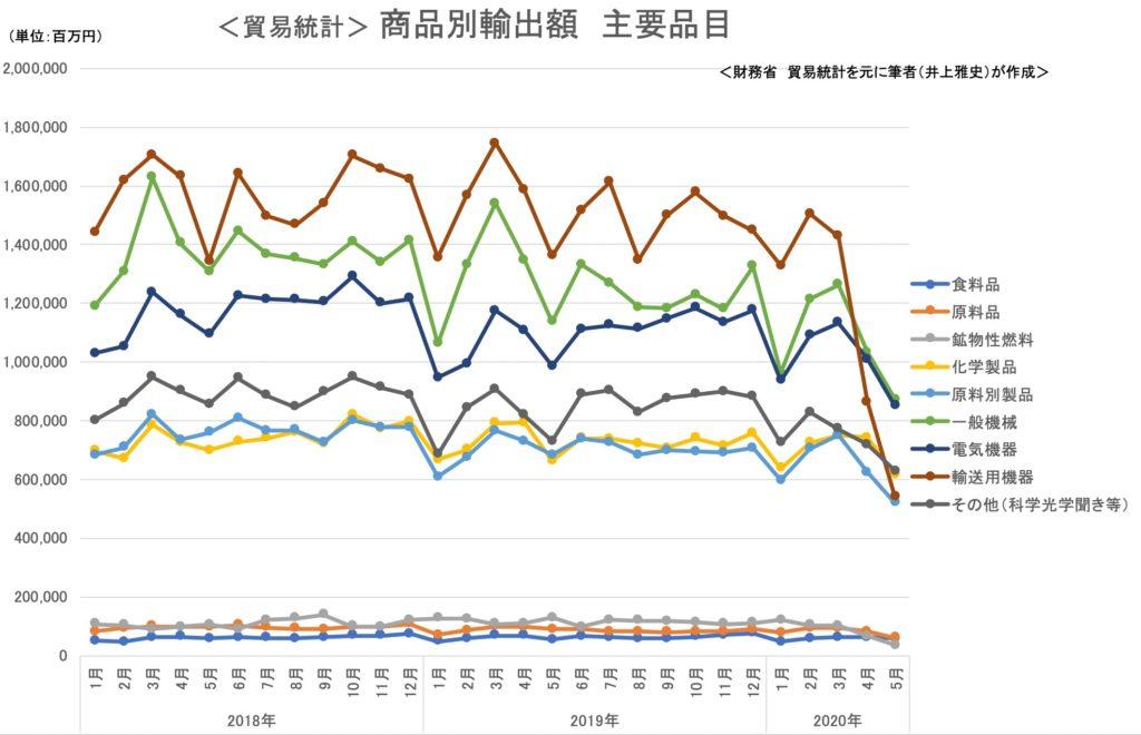 貿易統計 商品別輸出額 主要品目