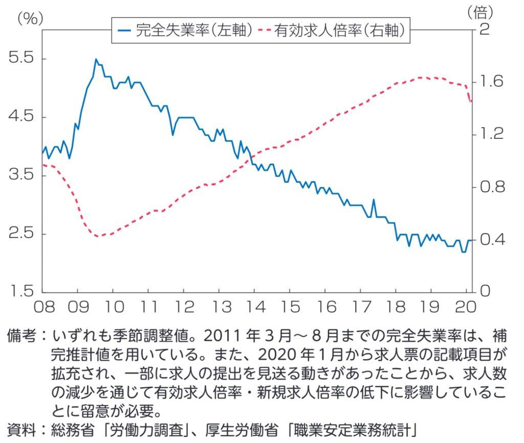 雇用環境の動向(完全失業率、有効求人倍率)