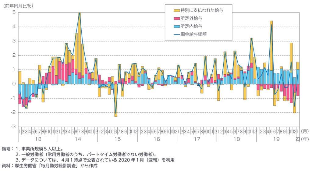 製造業の所得環境の動向(現金給与総額)