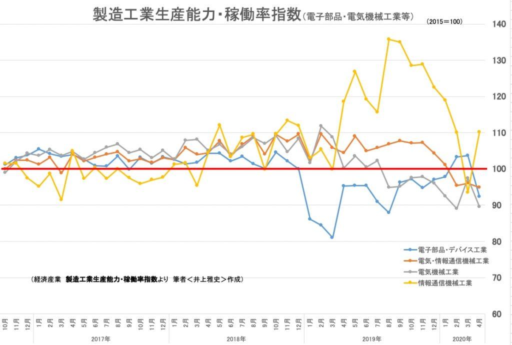 製造工業生産能力・稼働率指数(電子部品・電気機械工業等)