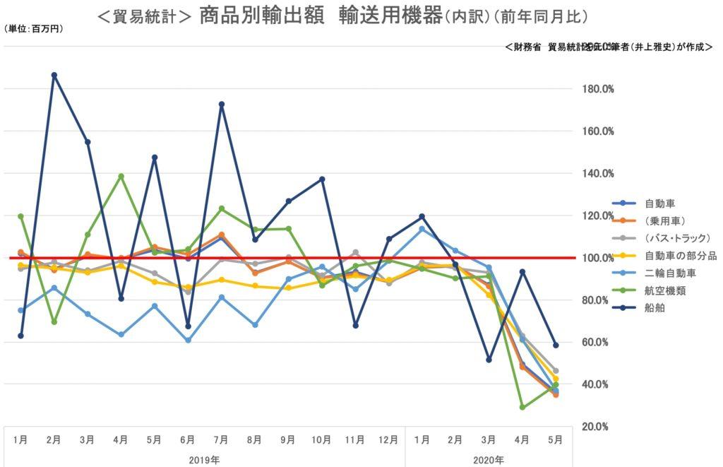 貿易統計 商品別輸出額 輸送用機器2