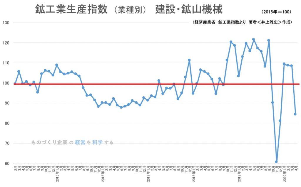 鉱工業生産指数 (業種別) 建設・鉱山機械