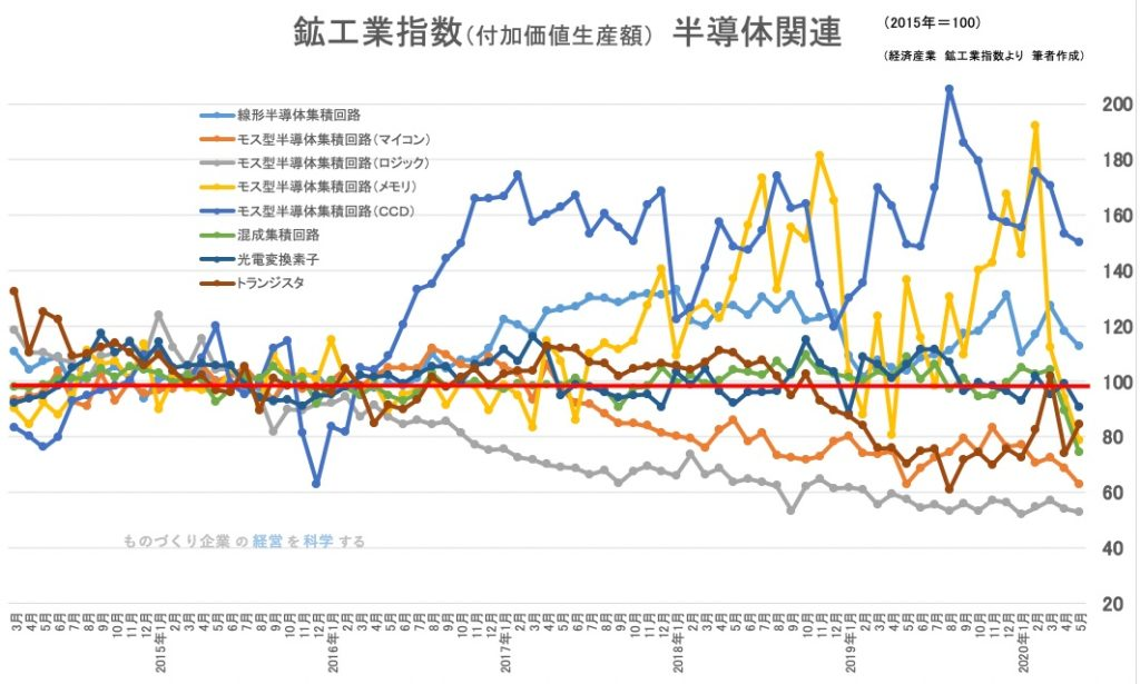 鉱工業生産指数(品目別)半導体関連
