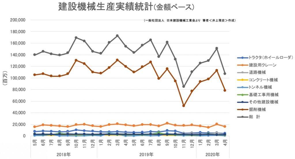 建設機械生産実績統計(金額ベース)