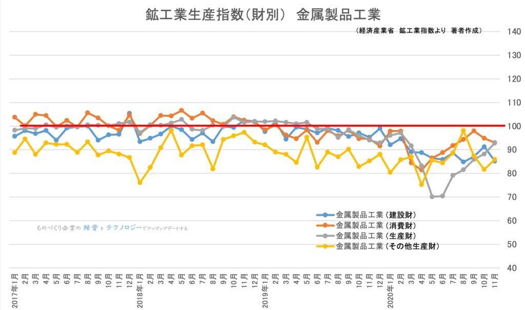 鉱工業生産指数(財別) 金属製品工業
