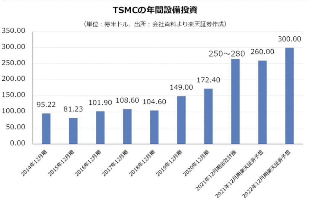 TSMC年間投資額