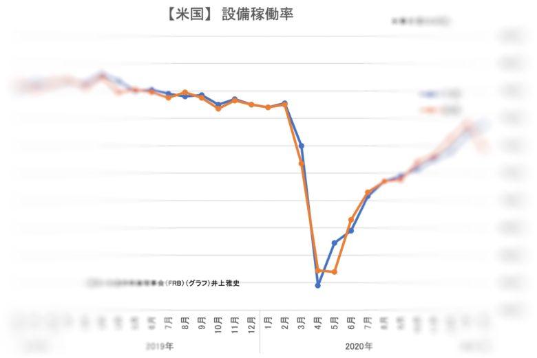 【米国】 設備稼働率 _Fotor