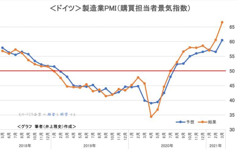 <ドイツ>製造業PMI(購買担当者景気指数)