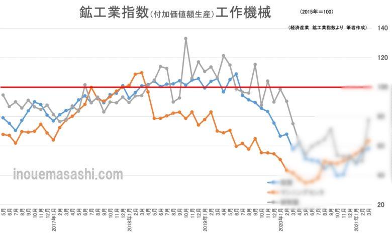 鉱工業指数(付加価値額生産)工作機械 アイキャッチ